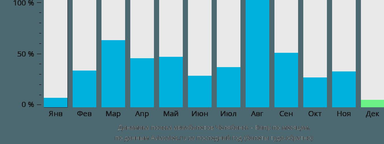 Динамика поиска авиабилетов из Челябинска на Кипр по месяцам