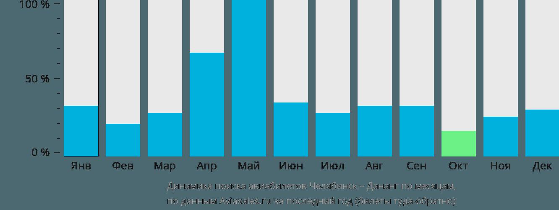Динамика поиска авиабилетов из Челябинска в Дананг по месяцам