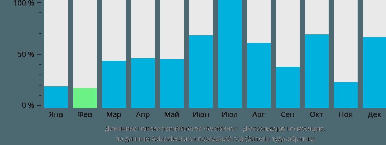 Динамика поиска авиабилетов из Челябинска в Дюссельдорф по месяцам