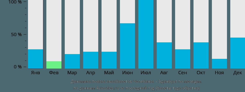 Динамика поиска авиабилетов из Челябинска в Эдинбург по месяцам