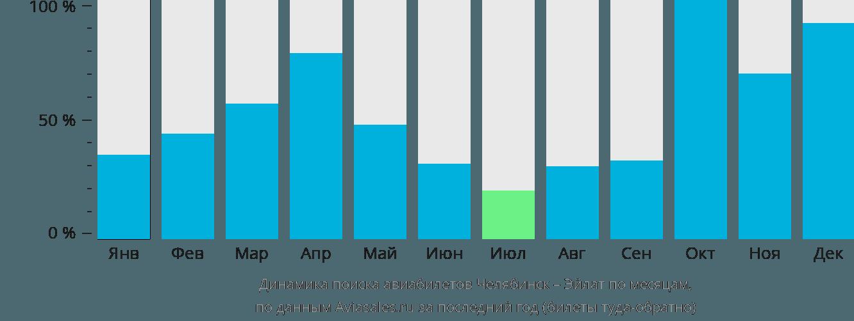 Динамика поиска авиабилетов из Челябинска в Эйлат по месяцам