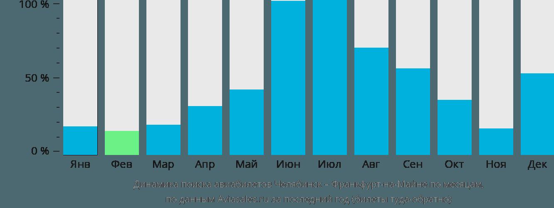 Динамика поиска авиабилетов из Челябинска во Франкфурт-на-Майне по месяцам
