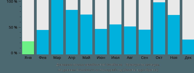 Динамика поиска авиабилетов из Челябинска во Францию по месяцам