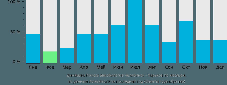 Динамика поиска авиабилетов из Челябинска в Харьков по месяцам