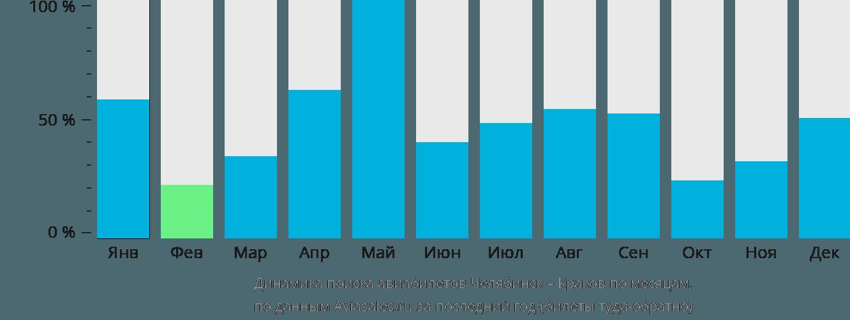 Динамика поиска авиабилетов из Челябинска в Краков по месяцам