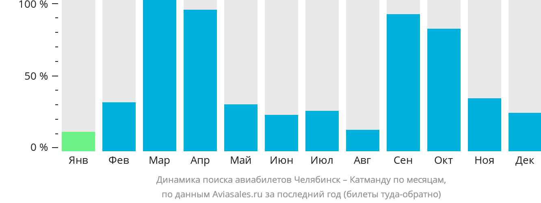 Динамика поиска авиабилетов из Челябинска в Катманду по месяцам