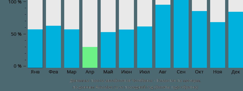 Динамика поиска авиабилетов из Челябинска в Казахстан по месяцам