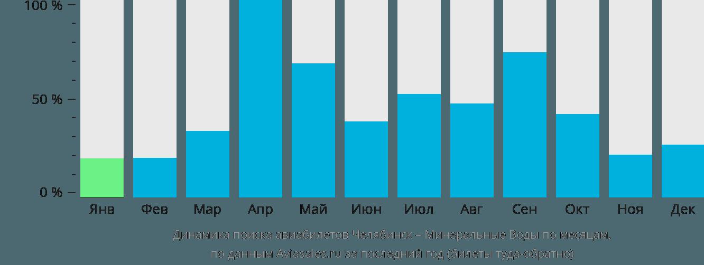 Динамика поиска авиабилетов из Челябинска в Минеральные воды по месяцам