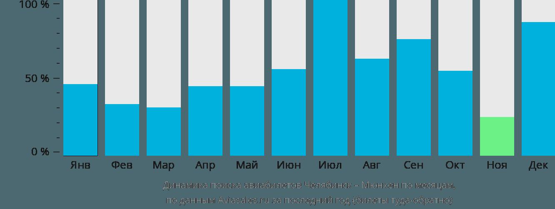 Динамика поиска авиабилетов из Челябинска в Мюнхен по месяцам