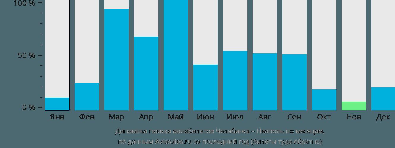 Динамика поиска авиабилетов из Челябинска в Неаполь по месяцам