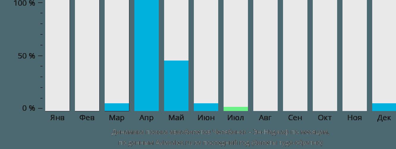 Динамика поиска авиабилетов из Челябинска в Эн-Наджаф по месяцам