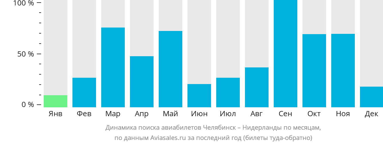 Динамика поиска авиабилетов из Челябинска в Нидерланды по месяцам