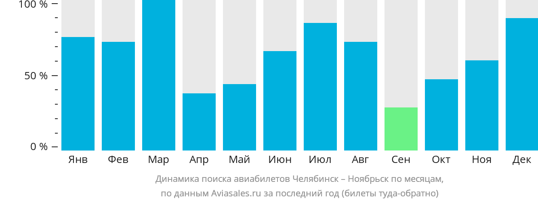 Динамика поиска авиабилетов из Челябинска в Ноябрьск по месяцам
