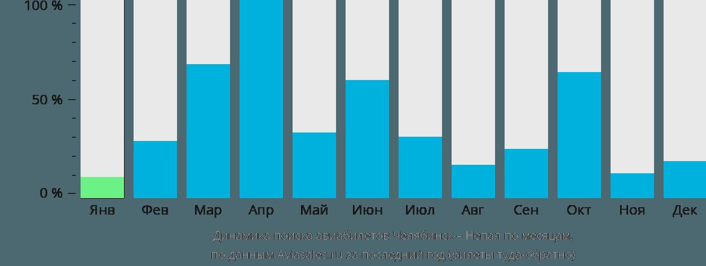Динамика поиска авиабилетов из Челябинска в Непал по месяцам