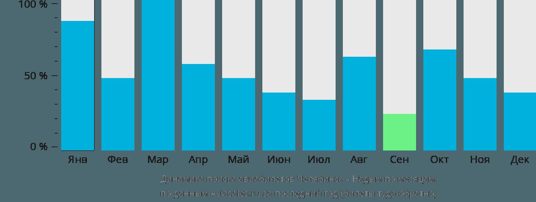 Динамика поиска авиабилетов из Челябинска в Надым по месяцам