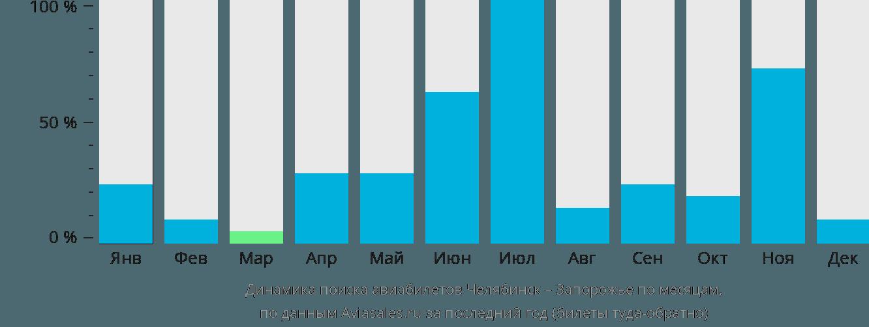 Динамика поиска авиабилетов из Челябинска в Запорожье по месяцам