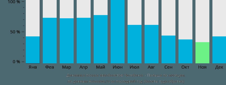 Динамика поиска авиабилетов из Челябинска в Польшу по месяцам