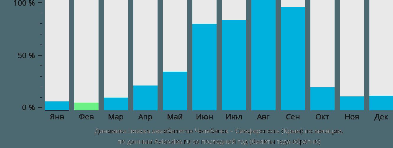Динамика поиска авиабилетов из Челябинска в Симферополь по месяцам