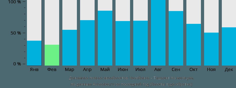 Динамика поиска авиабилетов из Челябинска в Ташкент по месяцам