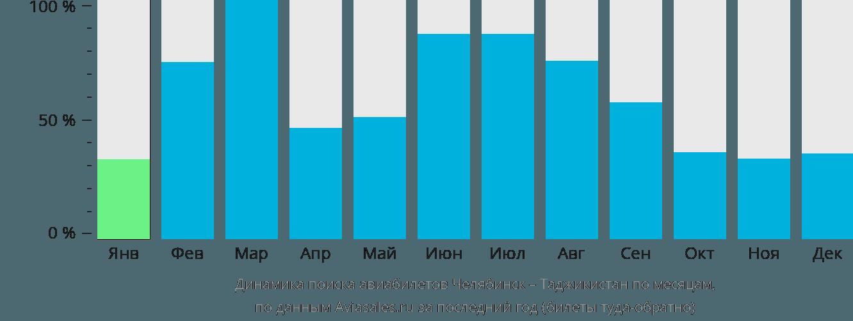 Динамика поиска авиабилетов из Челябинска в Таджикистан по месяцам