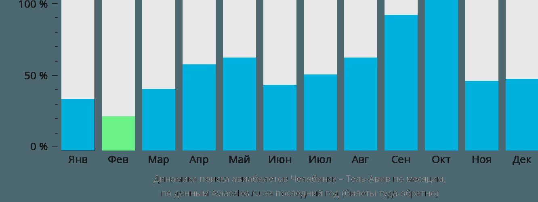 Динамика поиска авиабилетов из Челябинска в Тель-Авив по месяцам