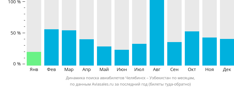 Динамика поиска авиабилетов из Челябинска в Узбекистан по месяцам