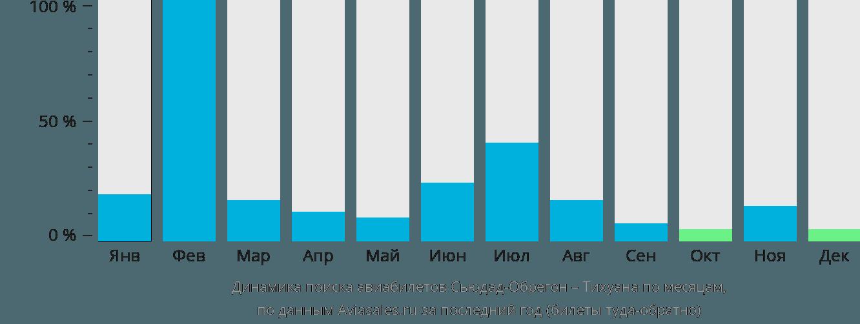 Динамика поиска авиабилетов из Сьюдад-Обрегона в Тихуану по месяцам