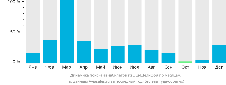 Динамика поиска авиабилетов из Шлефа по месяцам