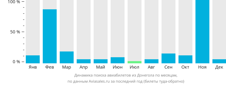 Динамика поиска авиабилетов из Донегола по месяцам