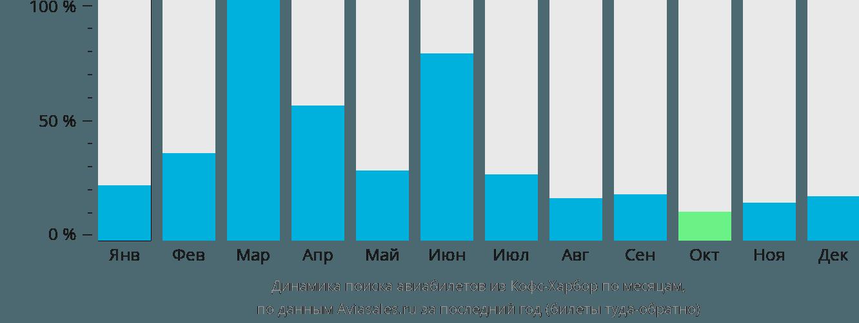 Динамика поиска авиабилетов из Кофс-Харбора по месяцам