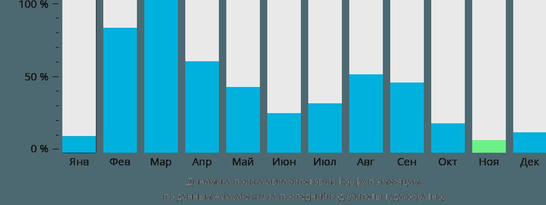 Динамика поиска авиабилетов из Керкиры по месяцам