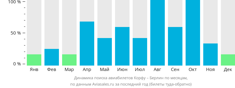 Динамика поиска авиабилетов из Корфу в Берлин по месяцам