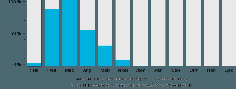 Динамика поиска авиабилетов из Корфу в Чехию по месяцам