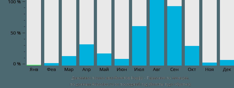 Динамика поиска авиабилетов из Корфу в Германию по месяцам
