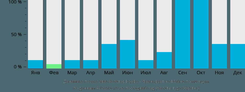 Динамика поиска авиабилетов из Корфу во Франкфурт-на-Майне по месяцам