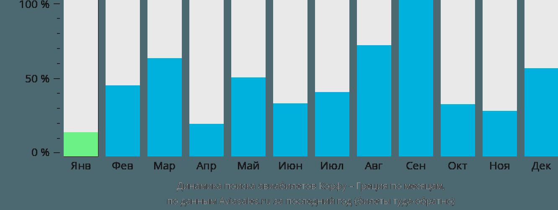 Динамика поиска авиабилетов из Корфу в Грецию по месяцам
