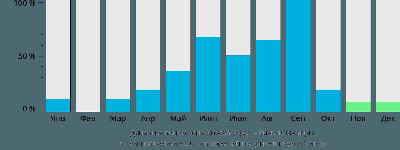 Динамика поиска авиабилетов из Корфу в Киев по месяцам