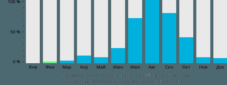Динамика поиска авиабилетов из Корфу в Санкт-Петербург по месяцам