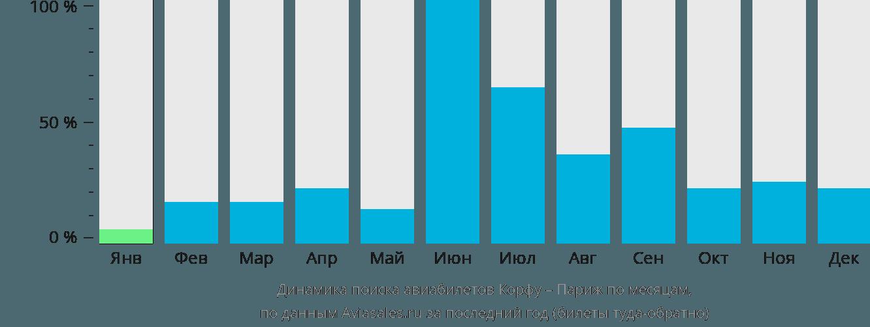 Динамика поиска авиабилетов из Корфу в Париж по месяцам