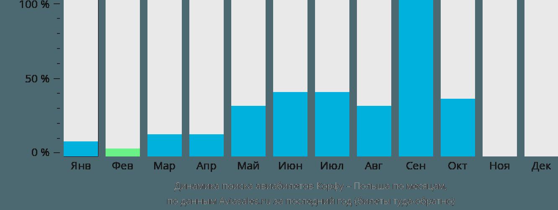 Динамика поиска авиабилетов из Корфу в Польшу по месяцам