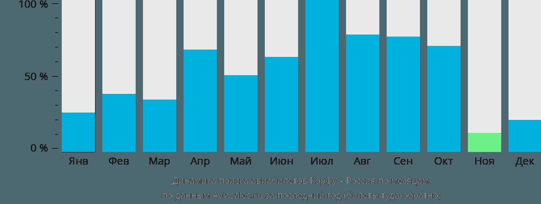 Динамика поиска авиабилетов из Корфу в Россию по месяцам