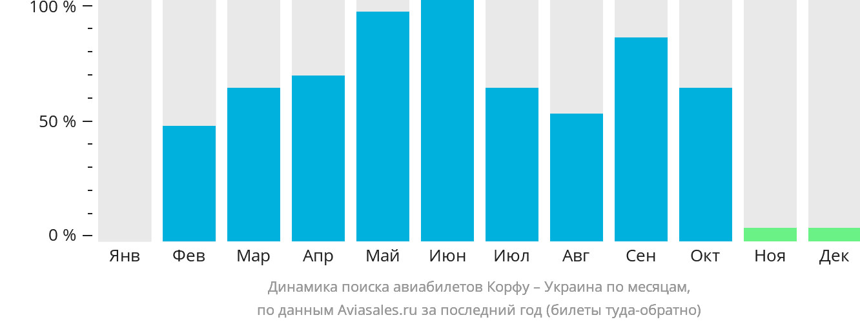 Динамика поиска авиабилетов из Корфу в Украину по месяцам