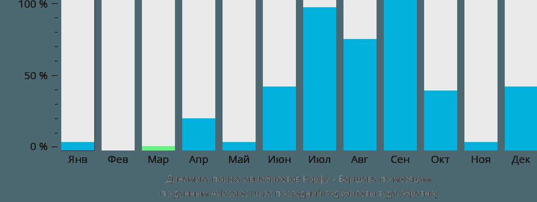 Динамика поиска авиабилетов из Корфу в Варшаву по месяцам
