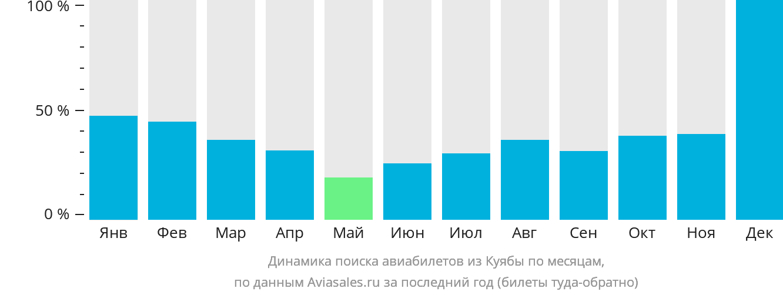 Динамика поиска авиабилетов из Куиабы по месяцам