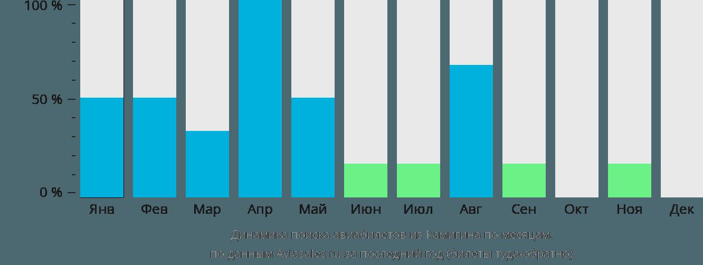 Динамика поиска авиабилетов из Камигина по месяцам