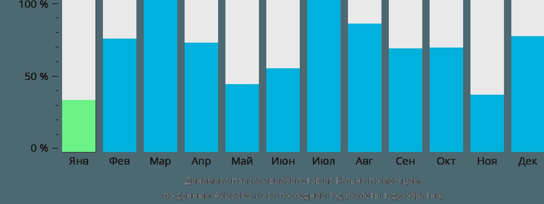 Динамика поиска авиабилетов из Кёльна по месяцам