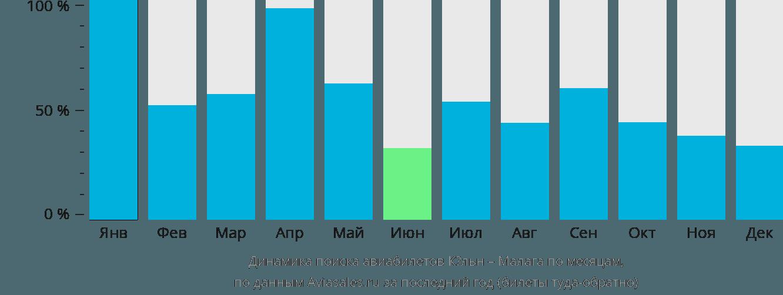 Динамика поиска авиабилетов из Кёльна в Малагу по месяцам
