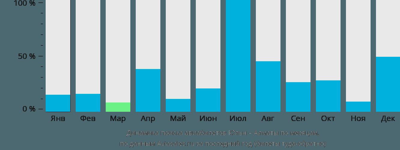 Динамика поиска авиабилетов из Кёльна в Алматы по месяцам