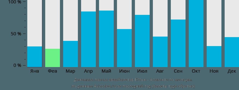 Динамика поиска авиабилетов из Кёльна в Аликанте по месяцам