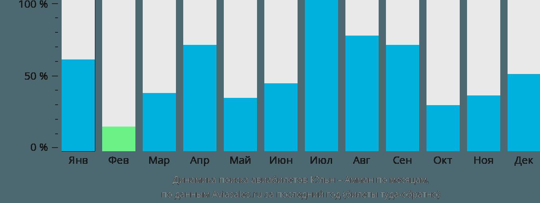 Динамика поиска авиабилетов из Кёльна в Амман по месяцам